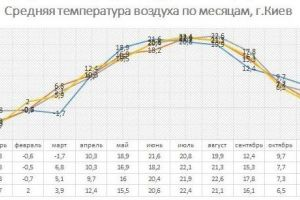 Average monthly temperature is Kyiv from 1812
